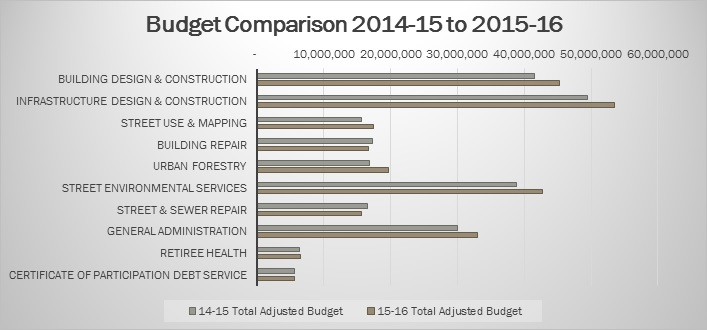 fiscal year 2014 15 and 2015 16 budget overview public works