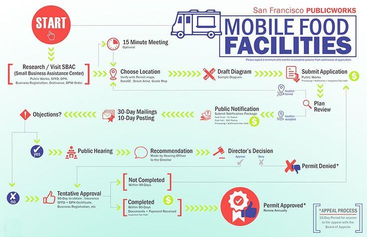 mobile food facilities public works. Black Bedroom Furniture Sets. Home Design Ideas
